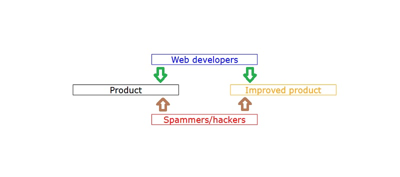 Hackers, spammers and web development